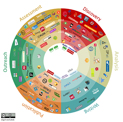 101 Innovations in Scholarly Communications