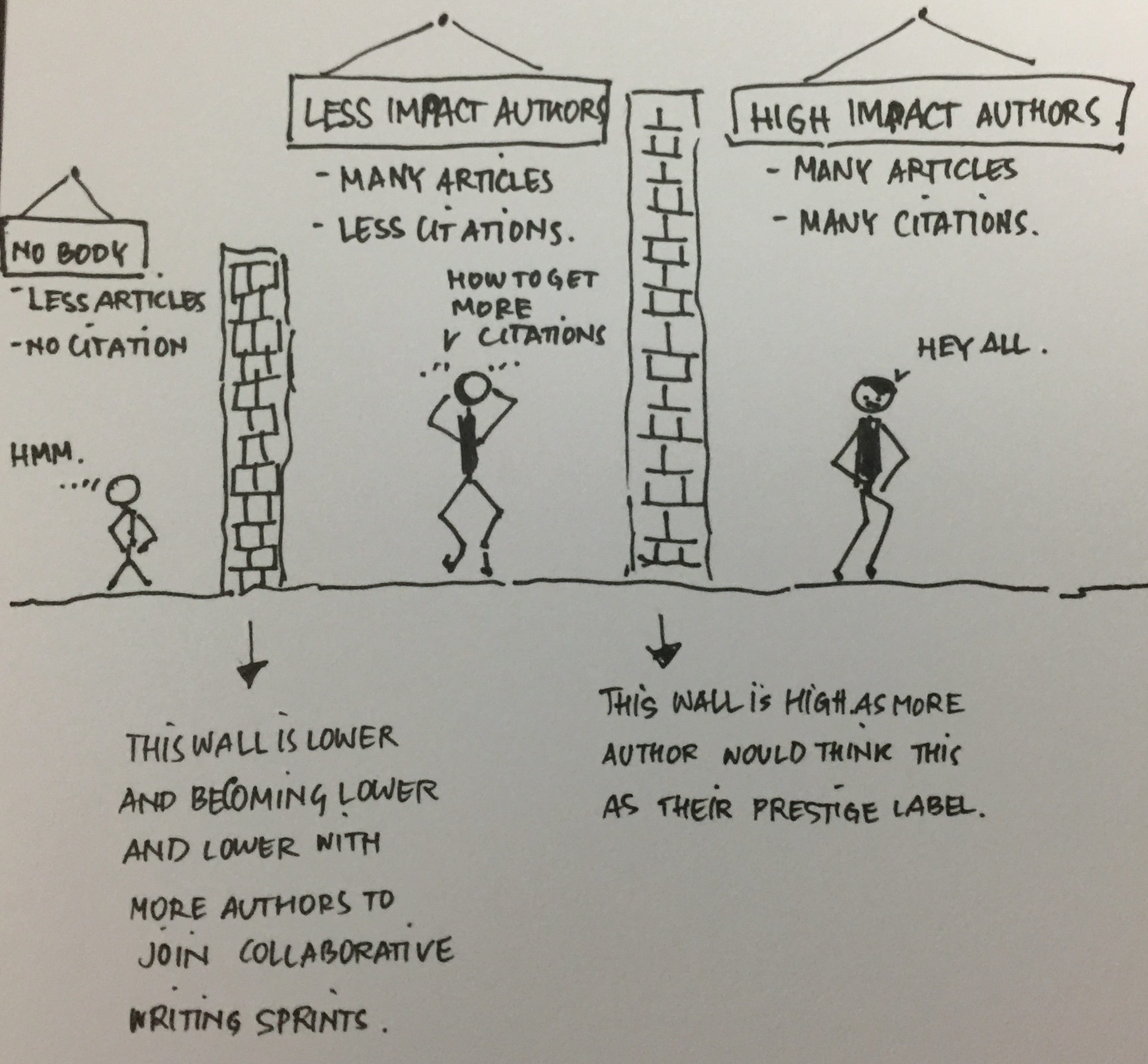 A sketch note how an assessment could create new walls around scientists