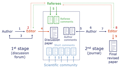 Interactive peer review