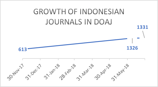 A plot showing the growth of Indonesian journals in DOAJ database (Nov 2017-June 2018)